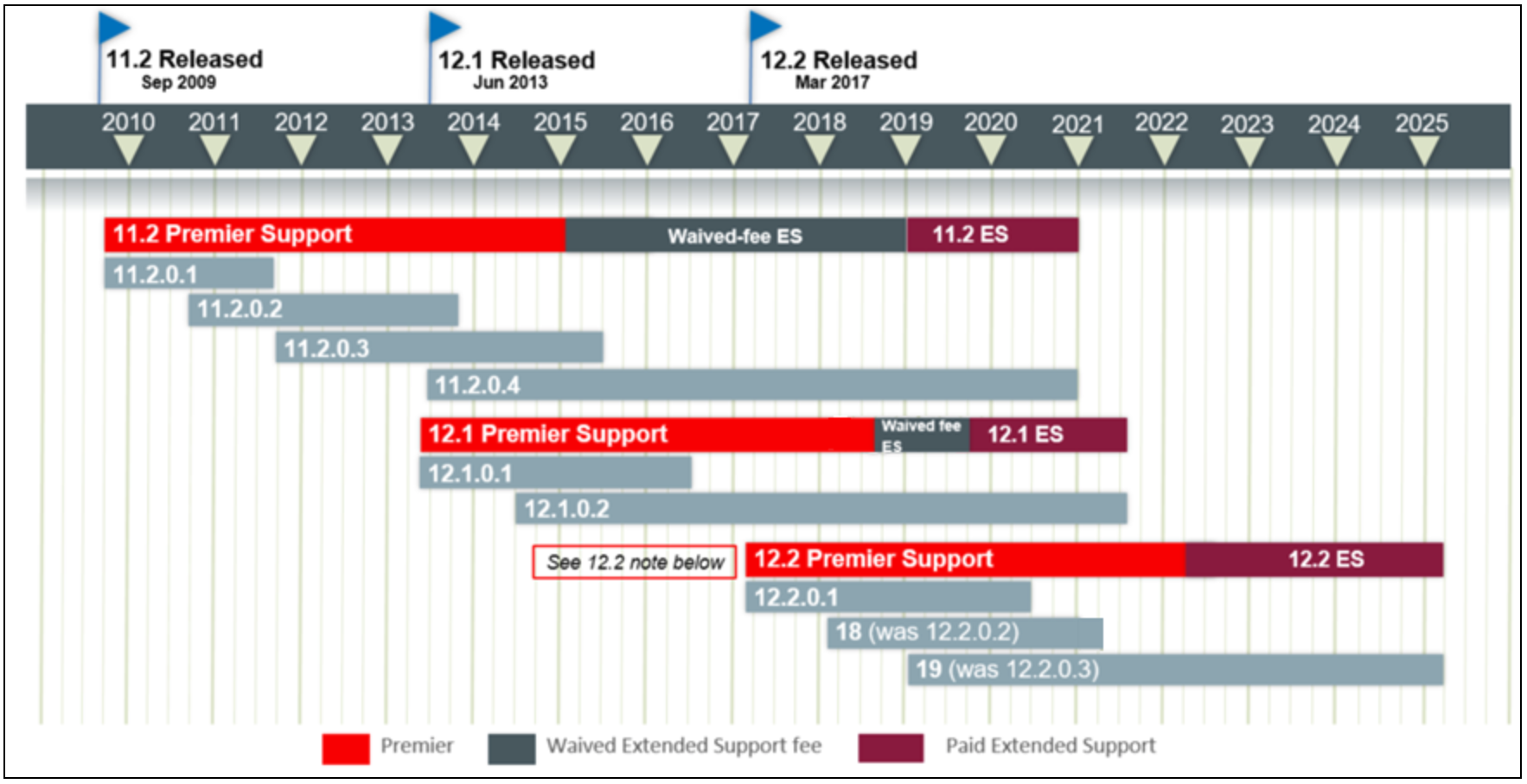 Oracle 11 2 0 4 and 12 1 0 2 Enters Sustaining Support July